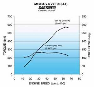 3.6L V6 VVT Direct Injection Engine Power Curve
